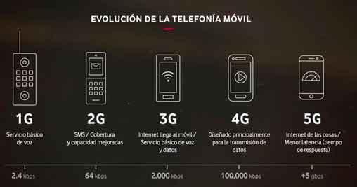 Evolución del internet en celulares